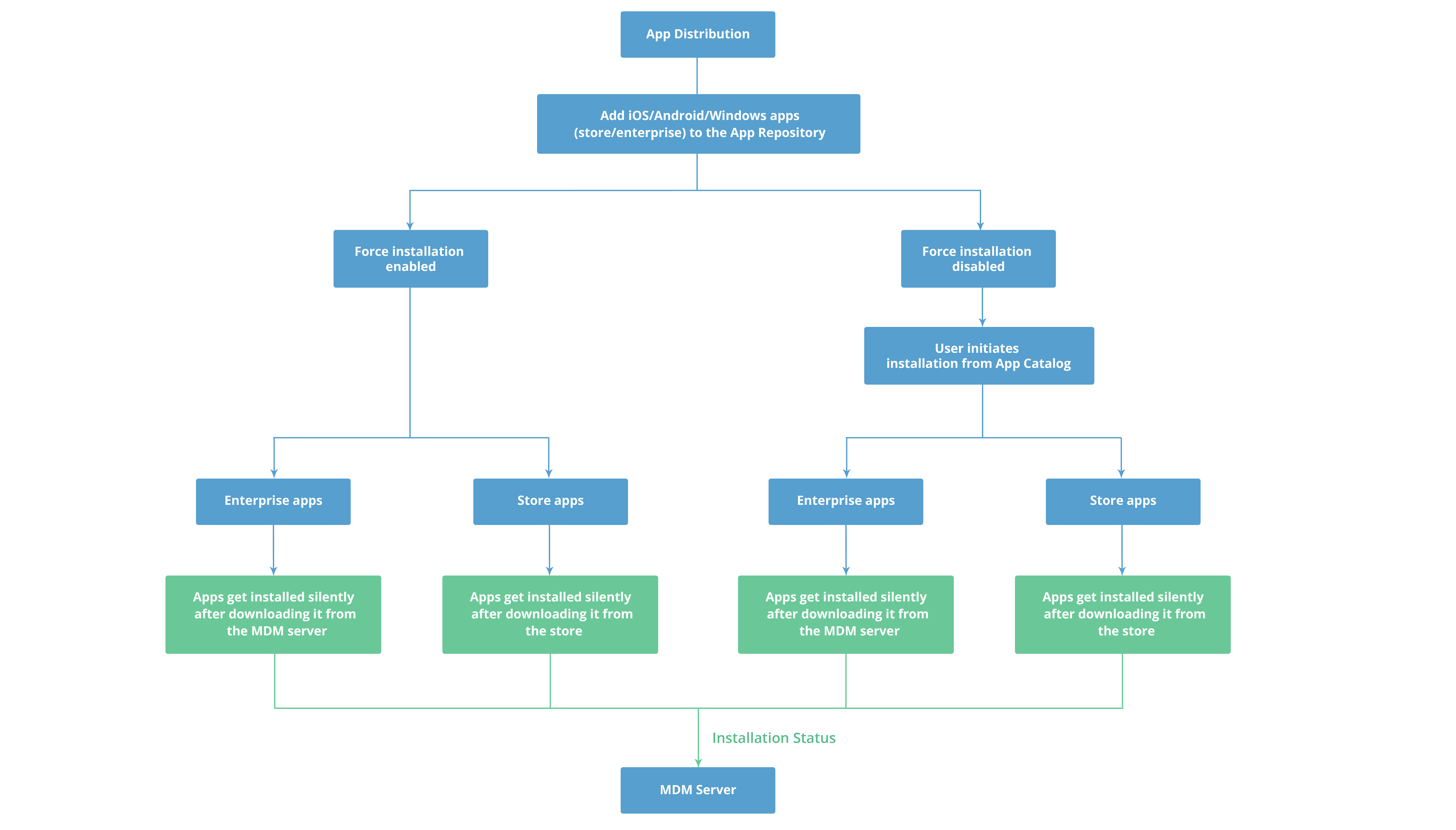 Mobile Application Management workflow