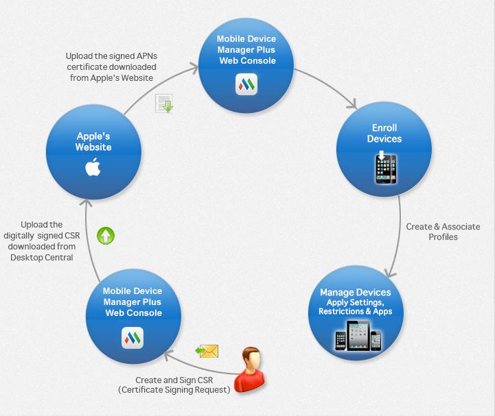 Flujo de trabajo de creación de APN