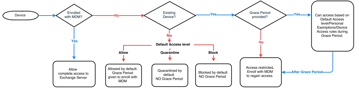 Flowchart describing Conditional Exchange Access workflow