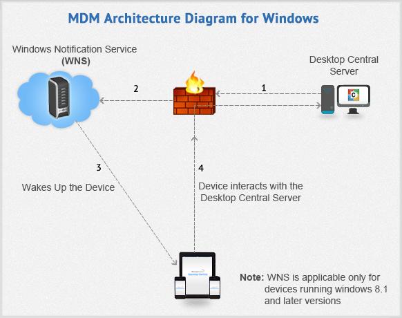 MDM Windows Prerequisites - Architecture prerequisites