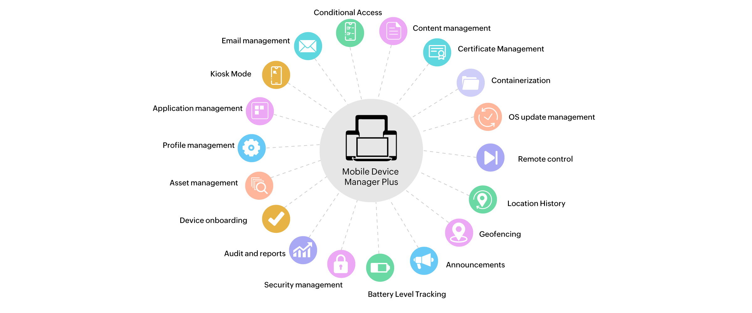 Features of Mobile Device Management(MDM)