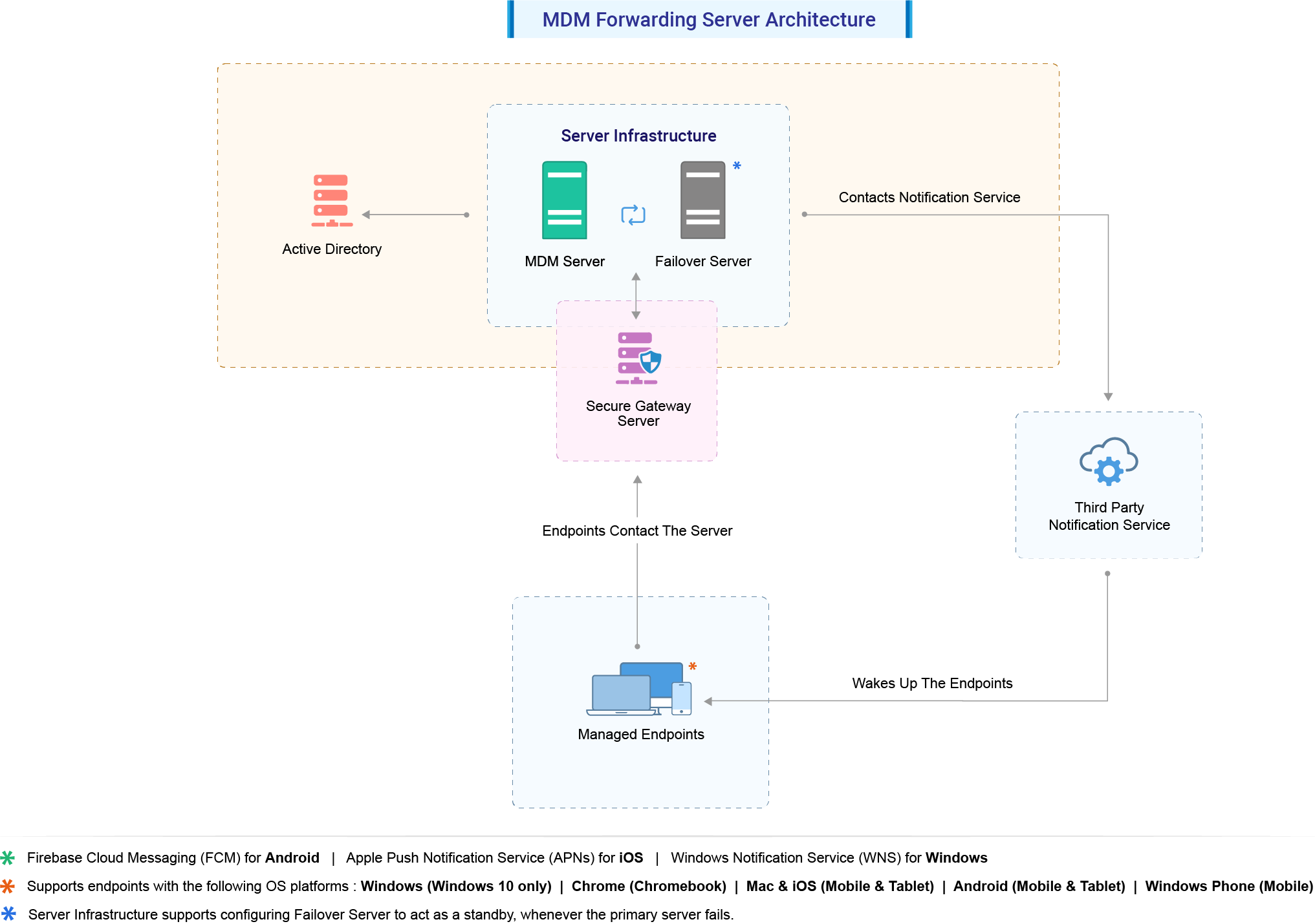 Mobile Device Manager Plus Architecture