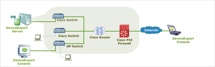 Network Configuration Manager Overview