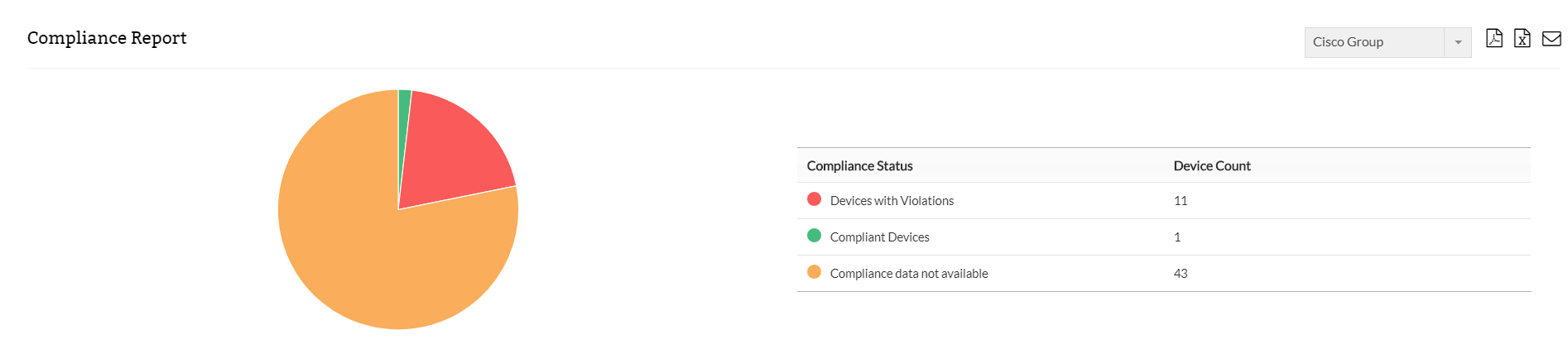 Compliance reports in NCM