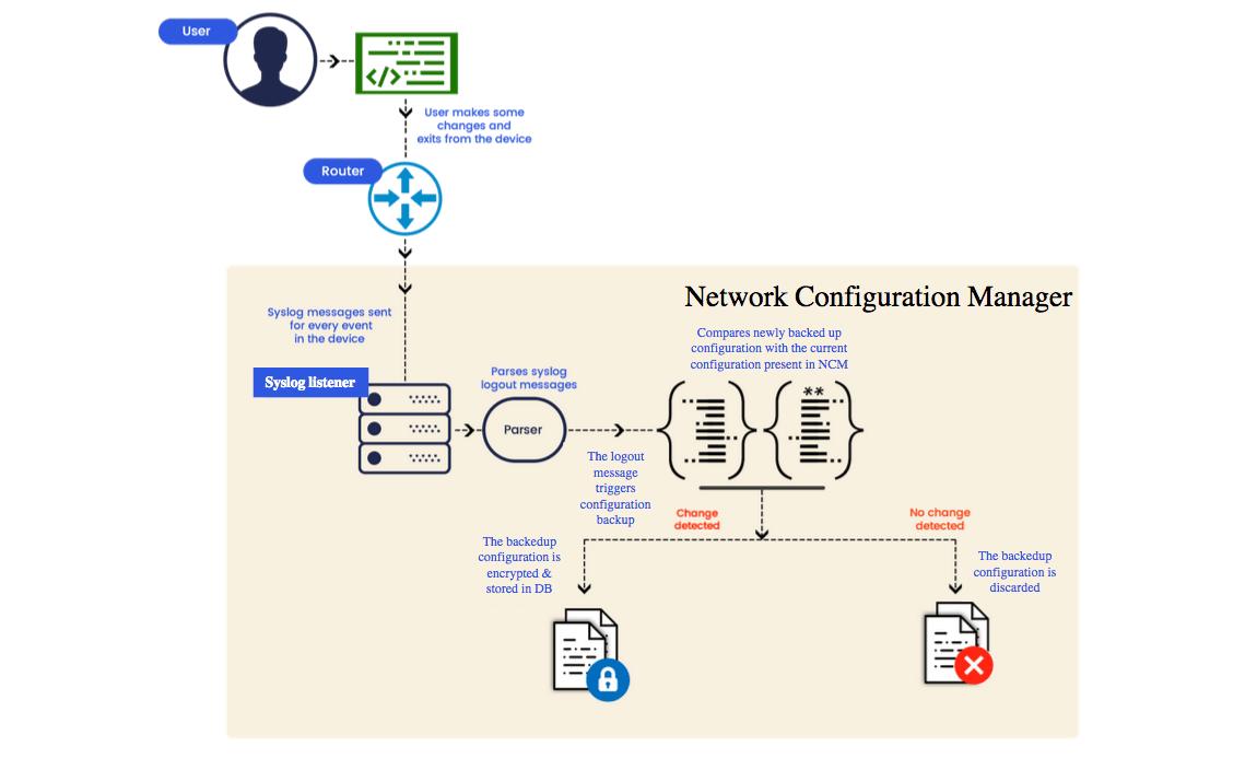 Automated configuration backup | Syslog based config backup