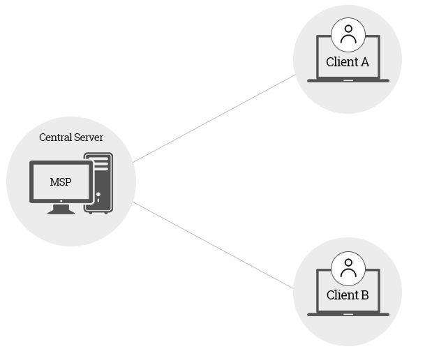 How Network Configuration Manager helps MSPs