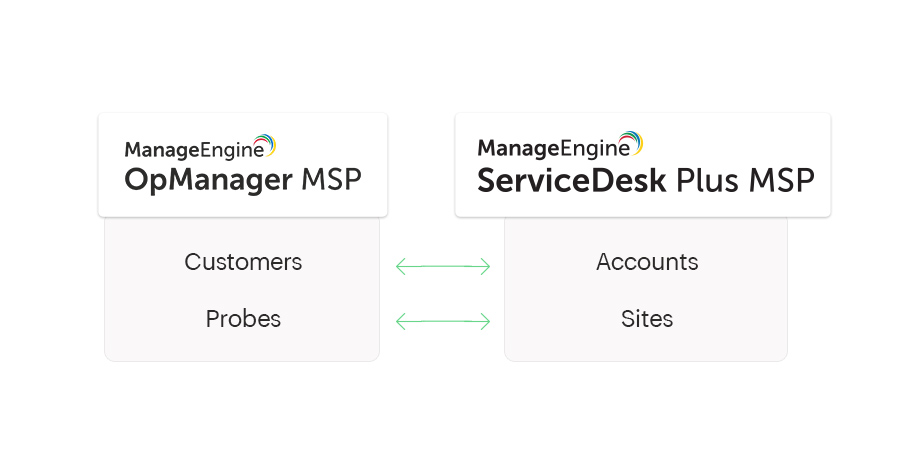 ServiceDesk Plus MSP integration with OpManager MSP - ManageEngine OpManager MSP