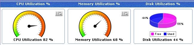 Monitor CPU, Memory, Disk