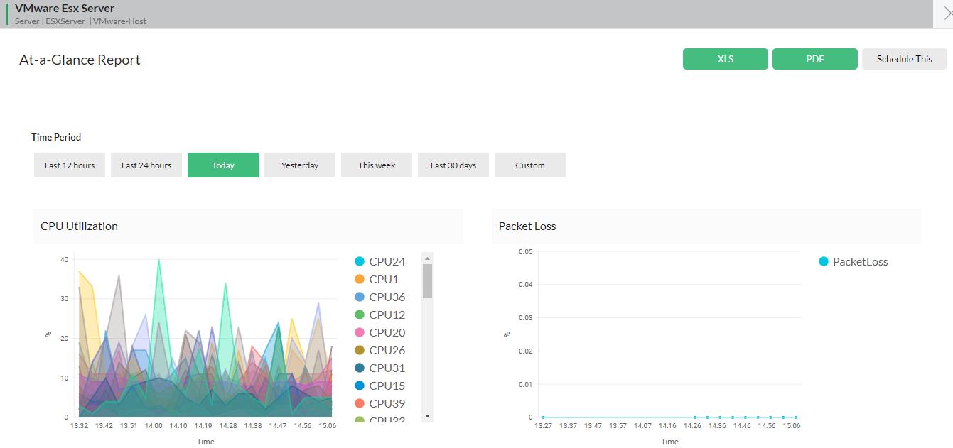 Monitoring VMware ESX server - Performance chart
