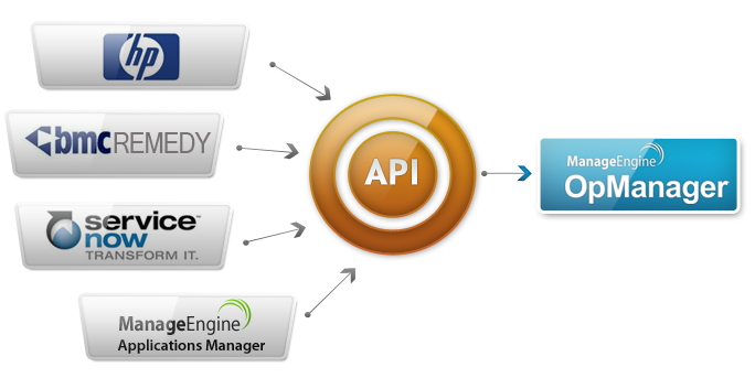 OpManager REST API | OpManager Help