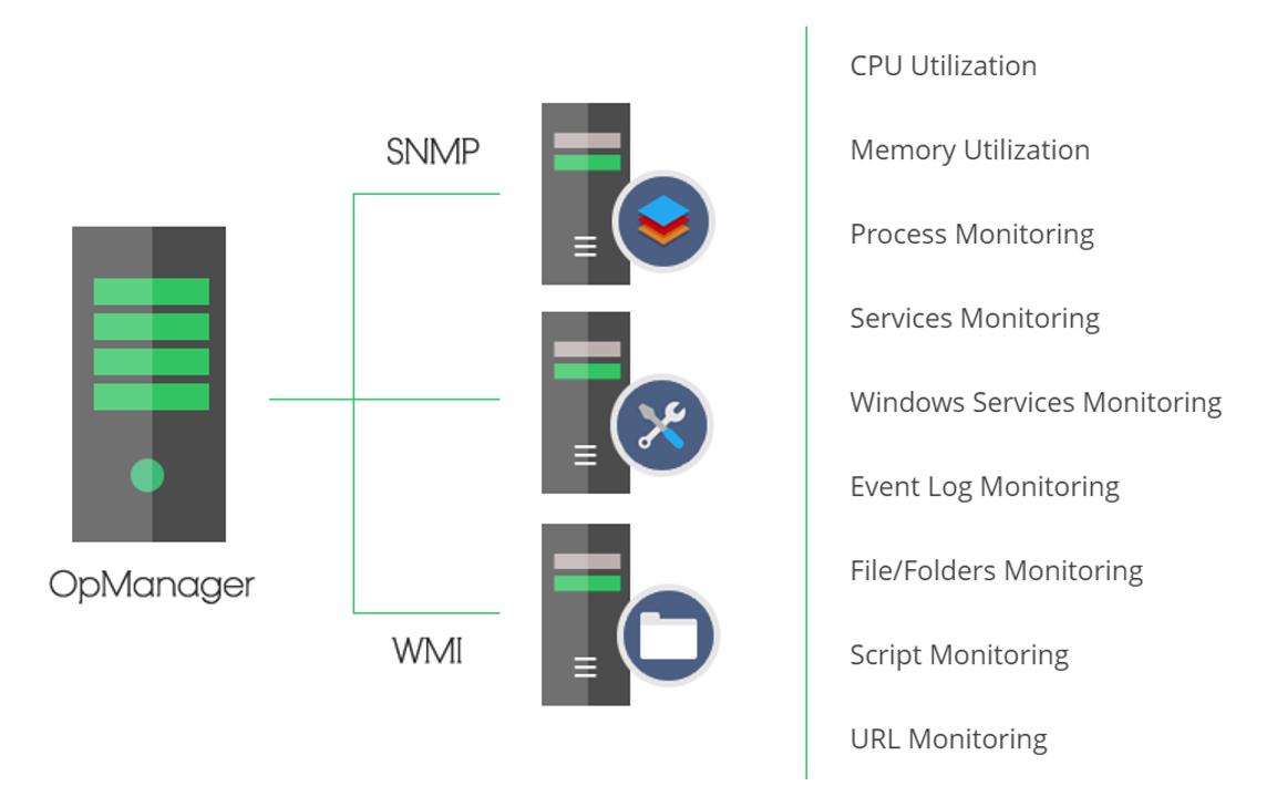 Redes de centros de datos: ManageEngine OpManager