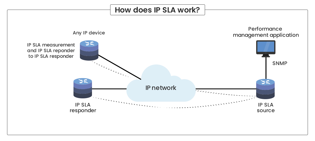 IP SLA Monitoring - ManageEngine OpManager