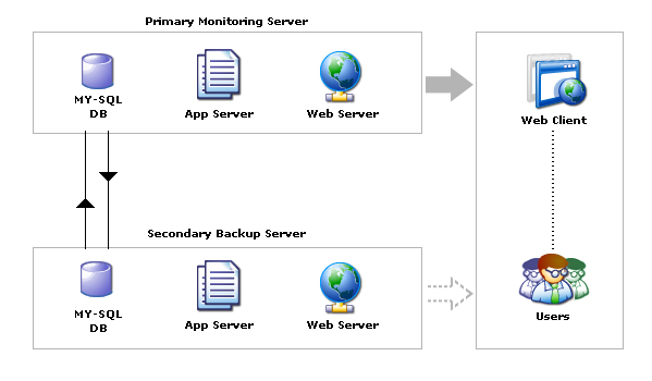 Failover for high availability