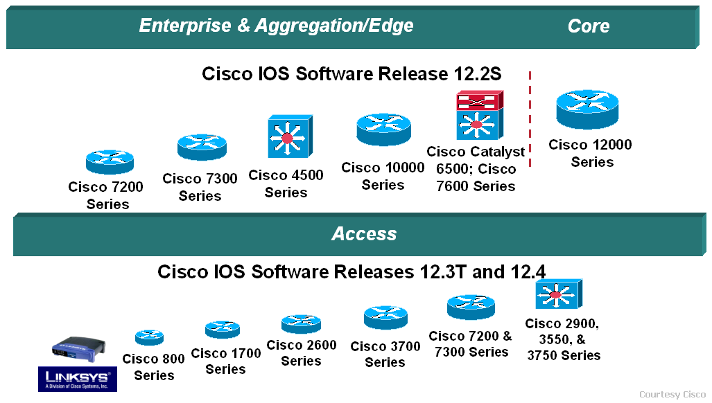 Cisco Network Monitoring : Wan monitoring faqs opmanager