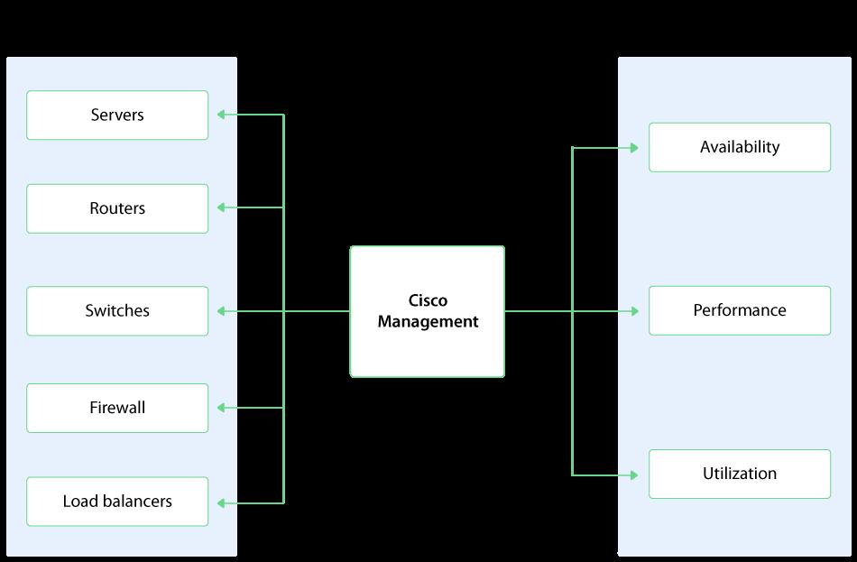 Cisco Management Software - ManageEngine OpManager
