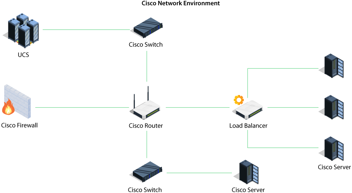 Cisco Management - ManageEngine OpManager