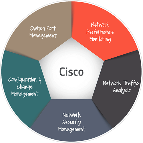 How To Check Traffic On Cisco Switch Port