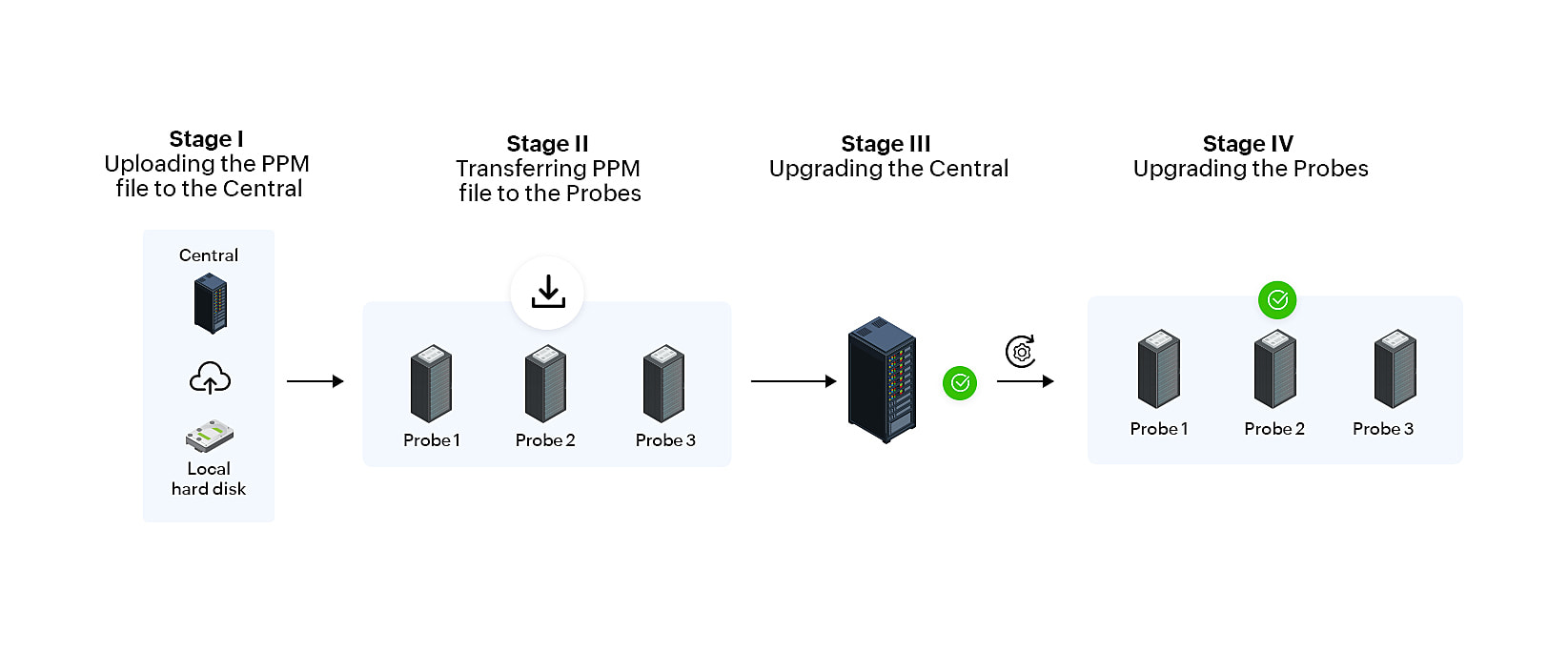 OpManager Smart Upgrade - ManageEngine OpManager