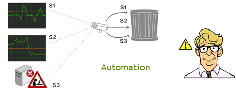 Event Automation