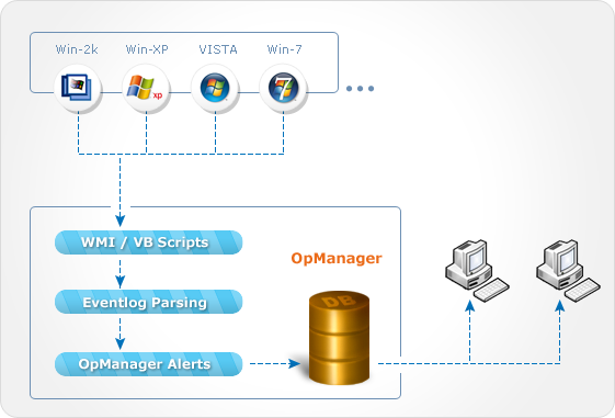 OpManager Event Log Monitoring- Workflow