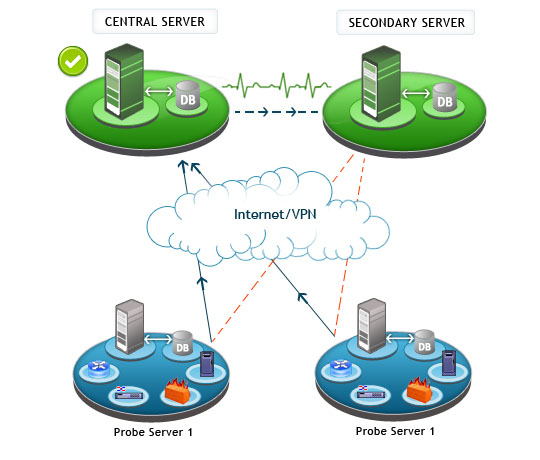 Failover support for Central server