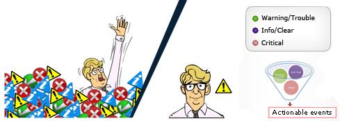 Fault Management Perception