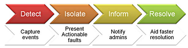 Fault Management Process