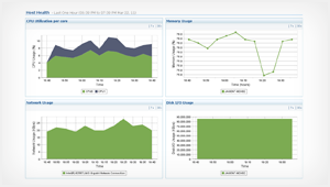 Over 70+ reports on Hyper-V performance monitoring