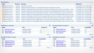 Surveillance infrastructure Hyper-V - notification arrêt et baisse de predormances