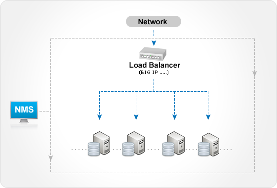 Monitor Load-balancer