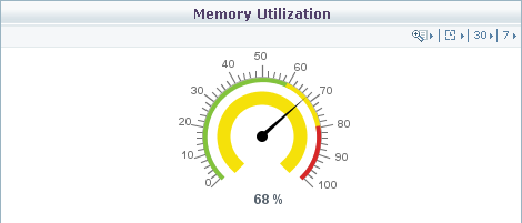 Memory Utilization Monitoring Dial