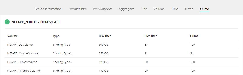 NetApp Filer Quota