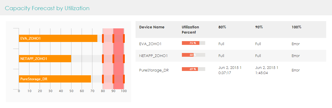 NetApp Utilization Forecast
