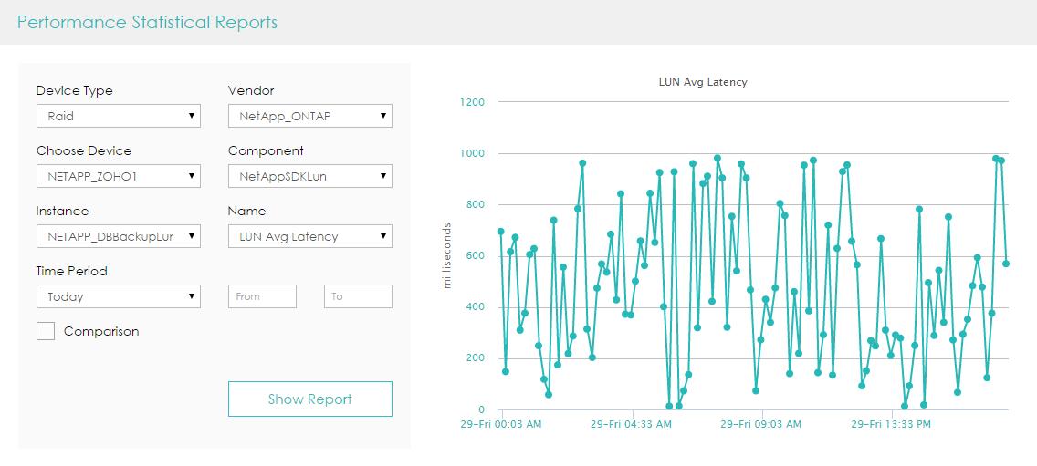 NetApp LUN Performance