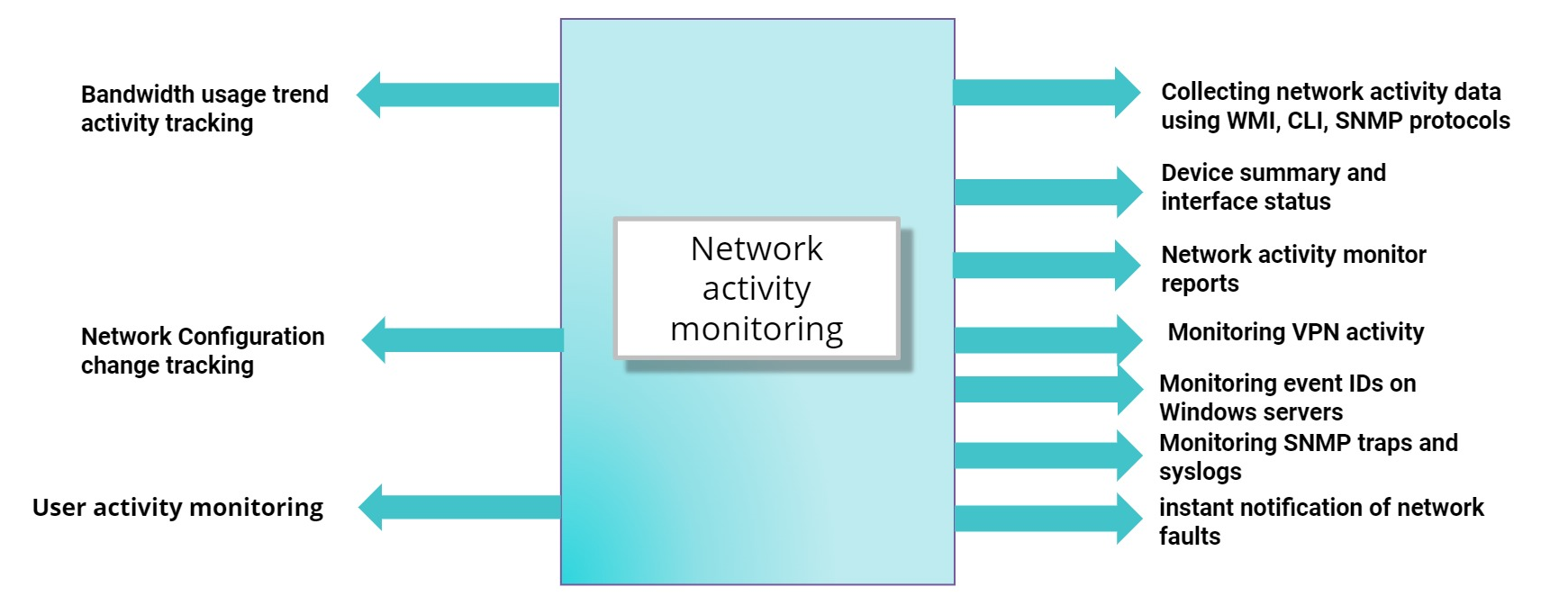 Network Activity Monitor - ManageEngine OpManager