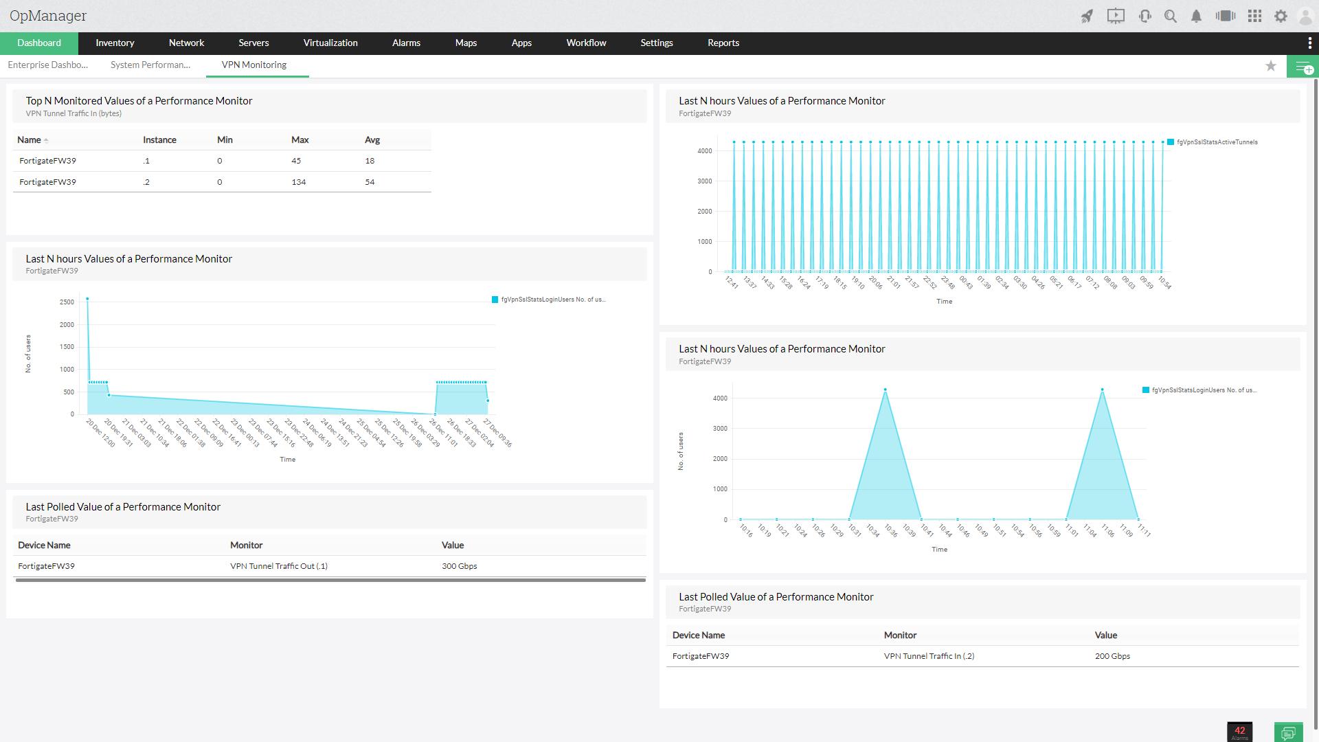 Monitorizare Activitatea de rețea VPN cu OpManager