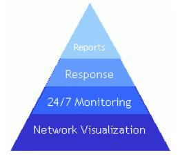 Network Monitoring without an integrated approach