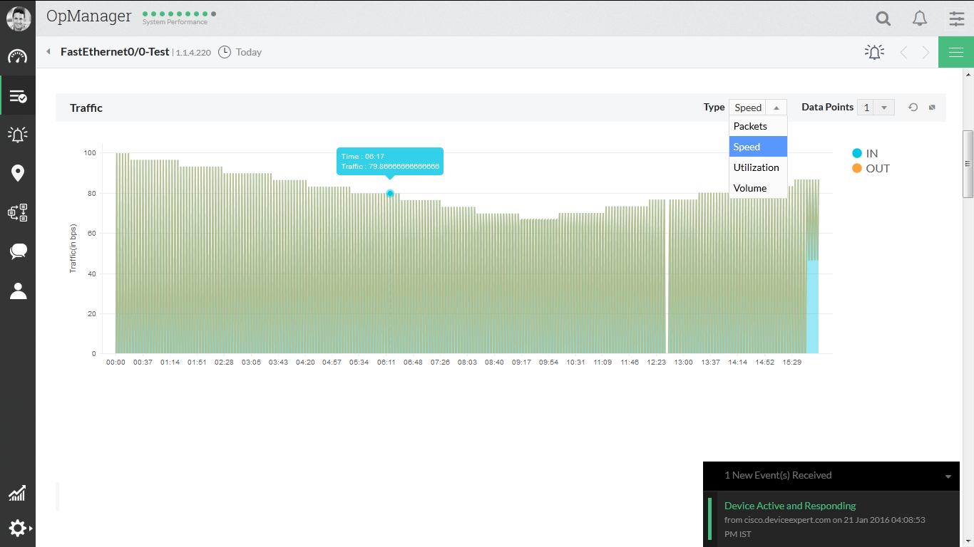 Gráficos de tráfico para dispositivos, interfaces, aplicaciones y grupos