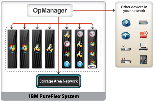 OpManager monitors the IBM PureFlex System