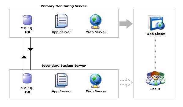 Arquitectura de conmutación por error de MYSQL