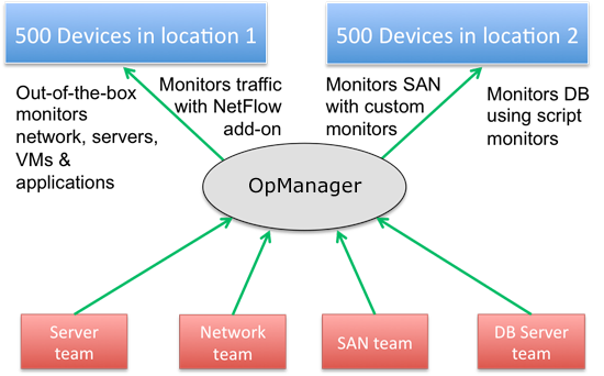 opmteamdevice