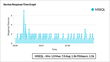 Windows Service Performance Monitoring - ManageEngine