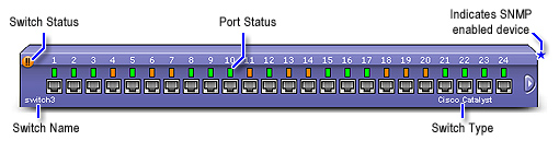 Switch Monitoring | Network Switch Port Monitoring with