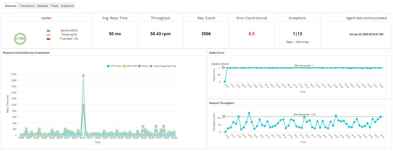 Application monitoring