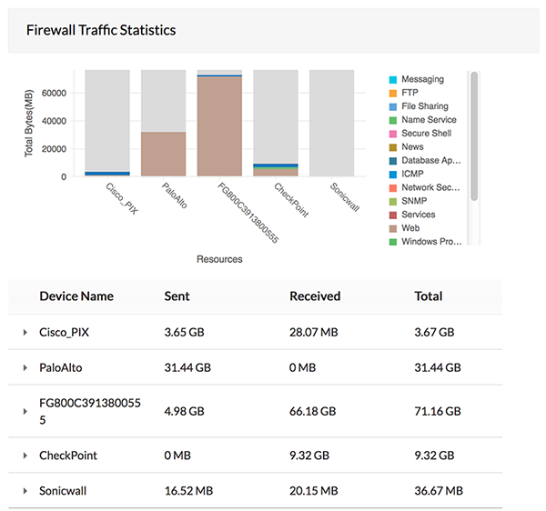 Analyse van firewall-logboek