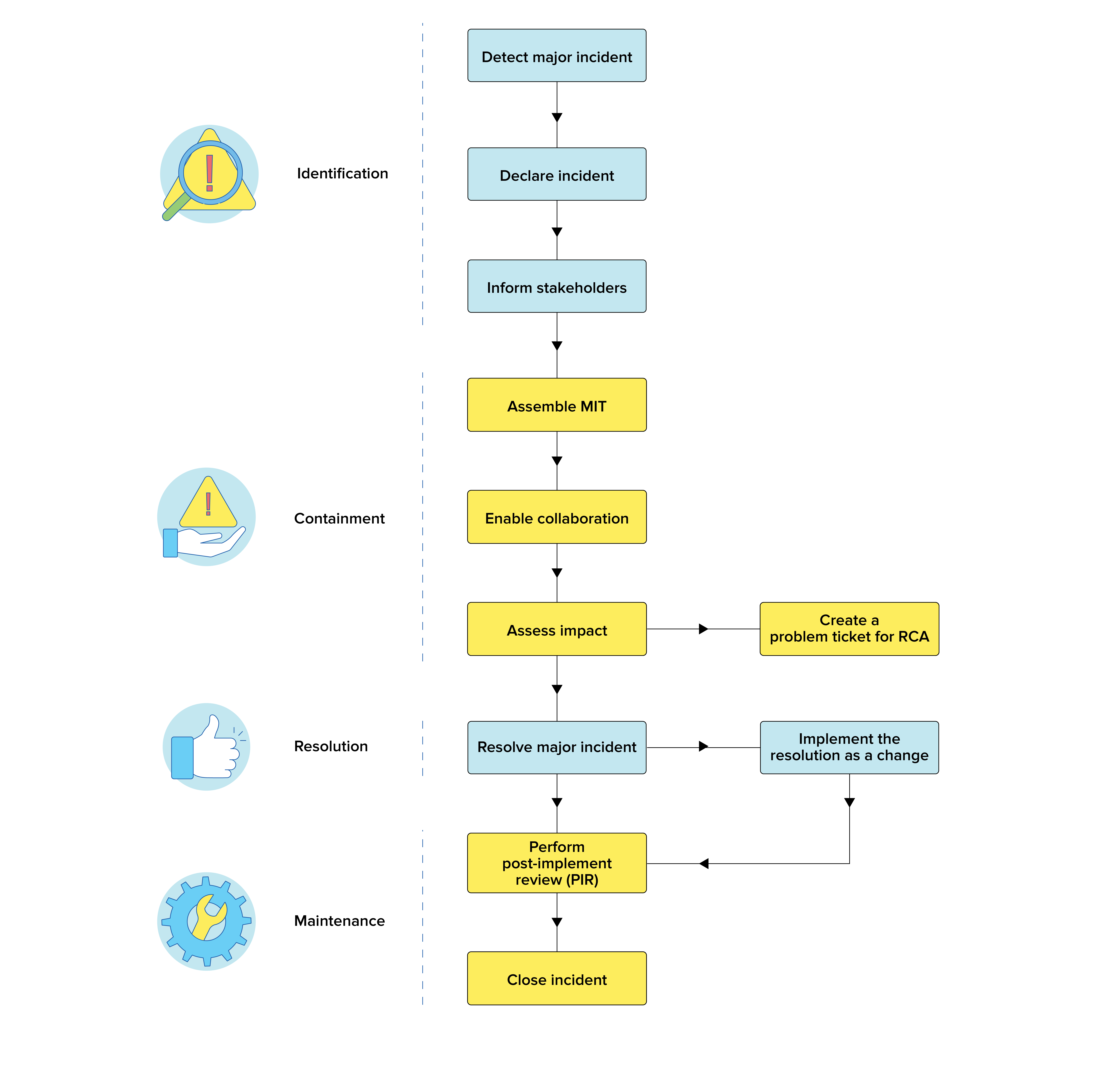 Stroomdiagram voor proces van beheer van grote incidenten in ITIL