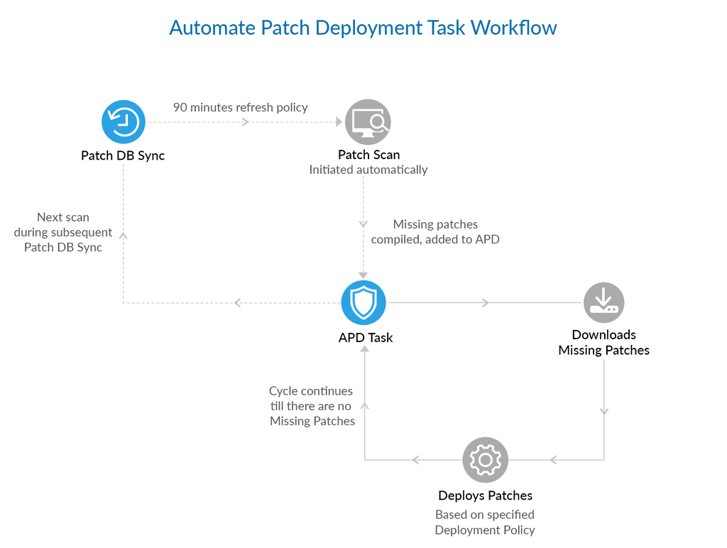 Automate Patch Deployment Task | ManageEngine Patch Manager Plus