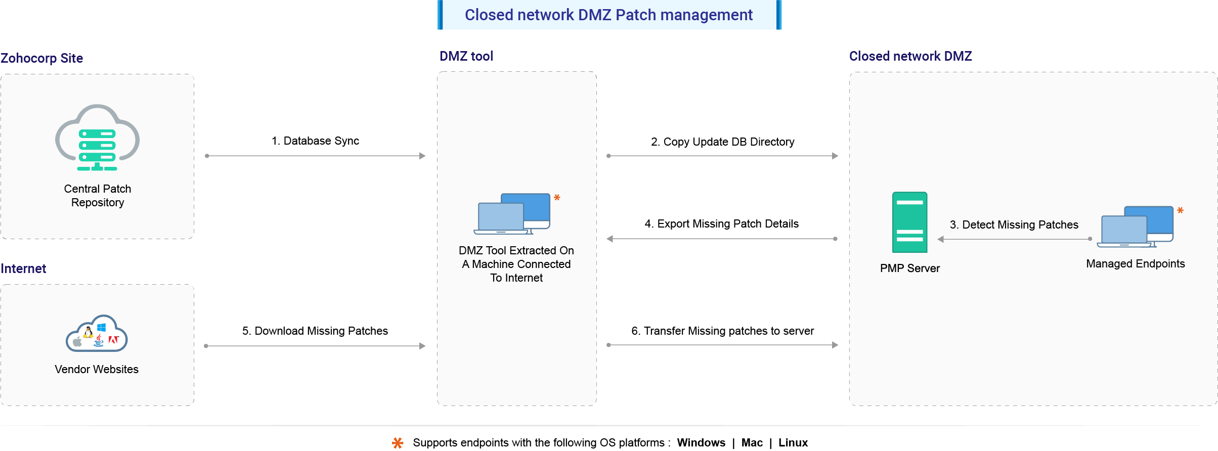 closednetworkpatching