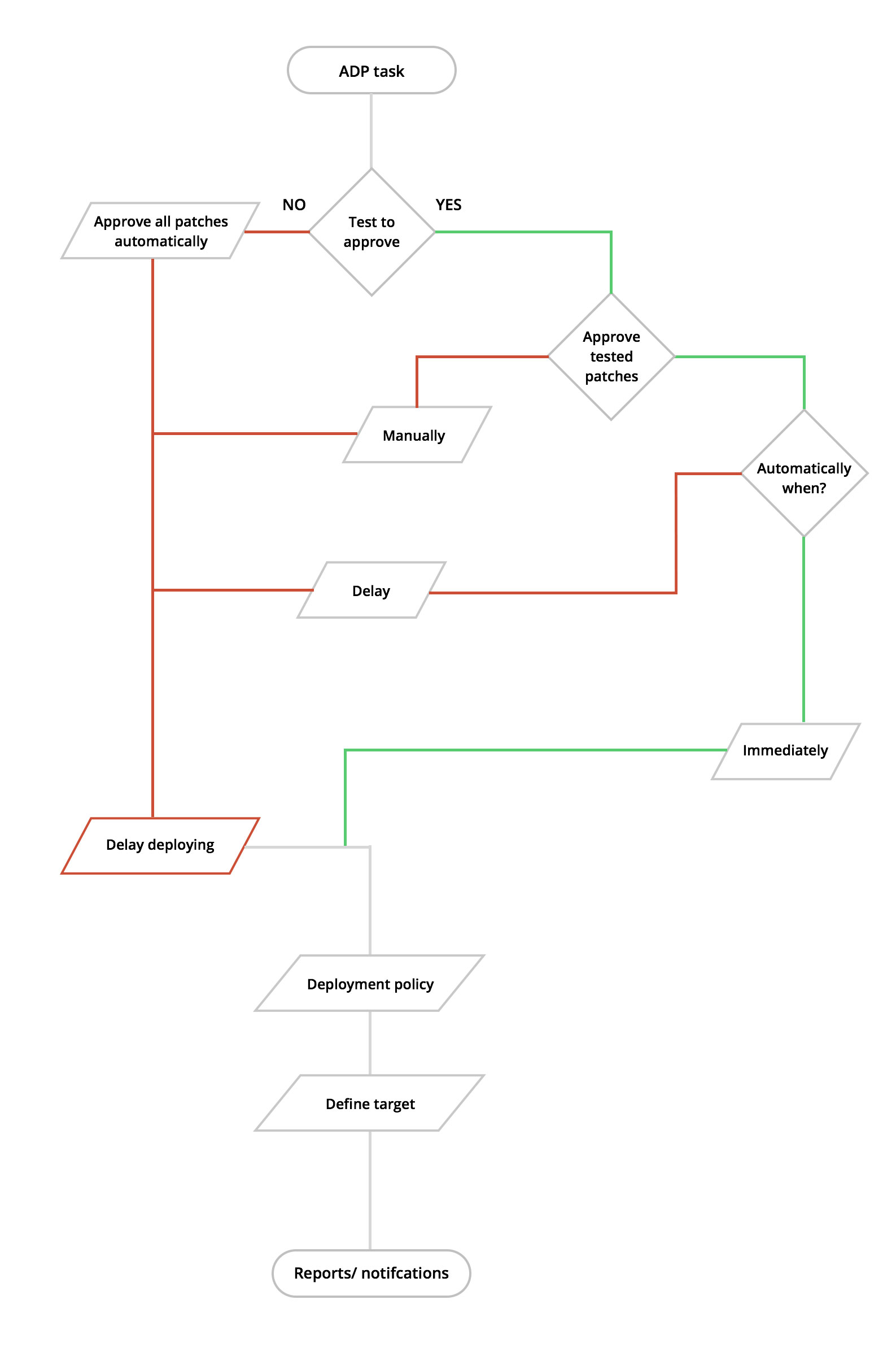 Types Of Patching Patch Management Workflow Manageengine