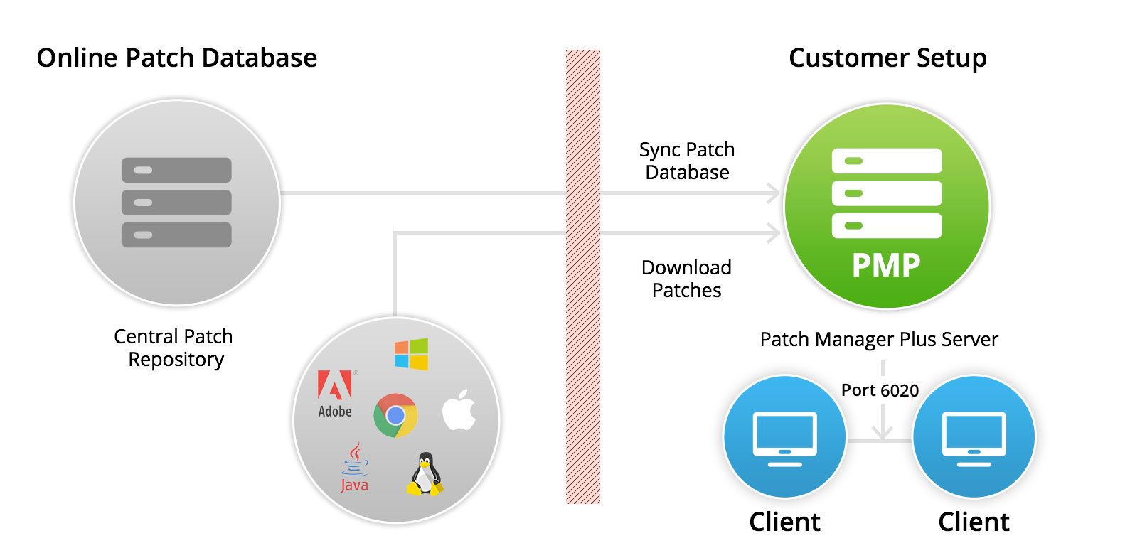 Patch Management Architecture